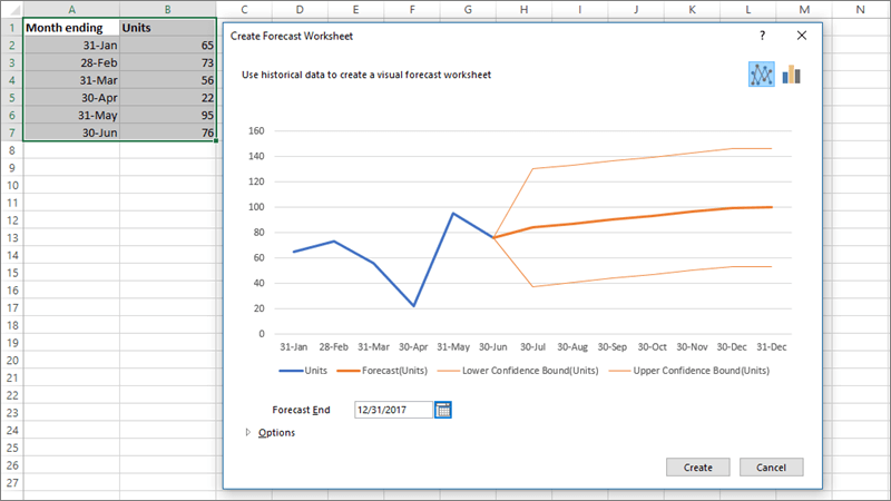 The Create Forecast Worksheet window displaying a line chart forecast for selected data