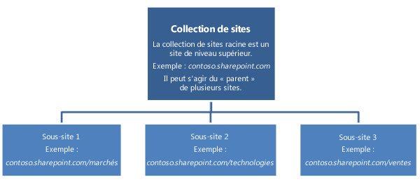 Cr er ou supprimer une collection de sites support office for Creer petite entreprise